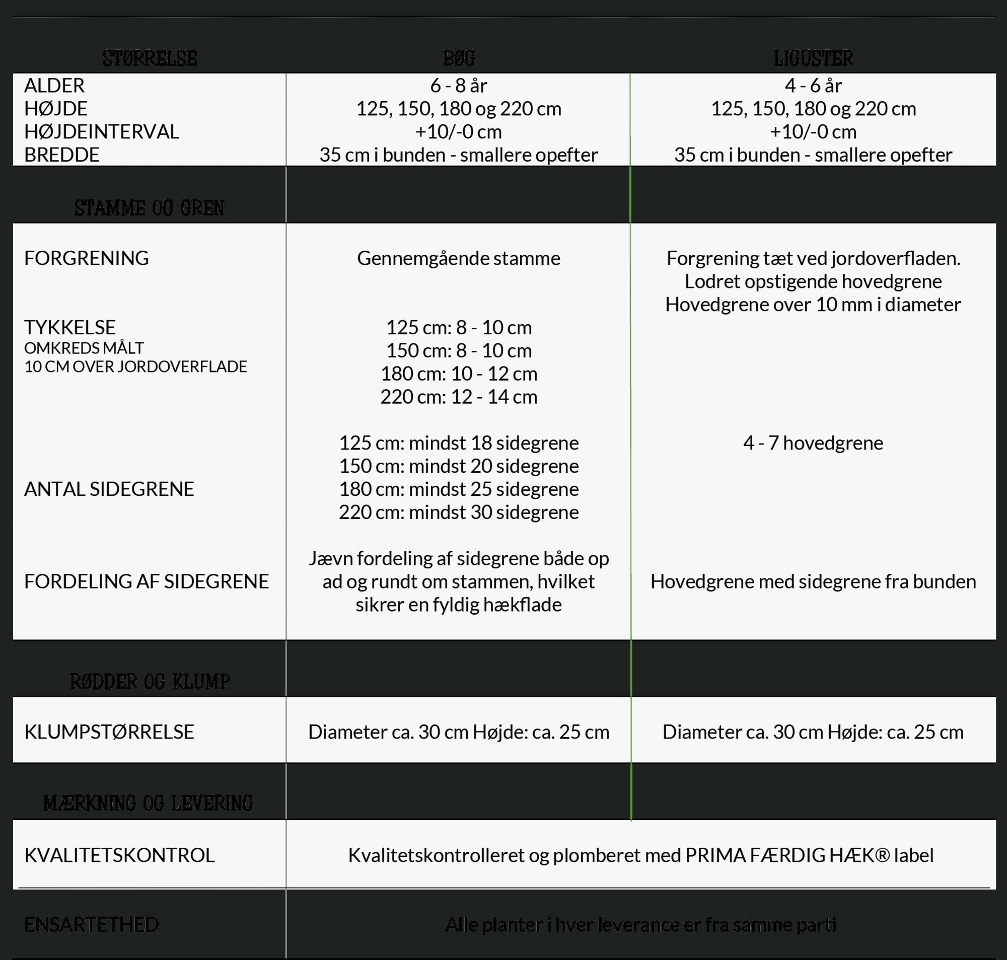 Kvalitetsgaranti PRIMA FÆRDIG HÆK